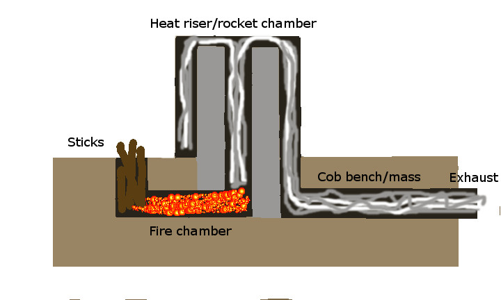 The Wood To Burn Goes Into A Small Opening And Is Gravity Fed Chamber Rocket Part Of Stove Super Insulated Heat Riser